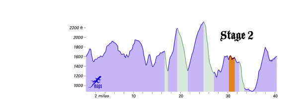 CourseProfile-Stage2a-2014